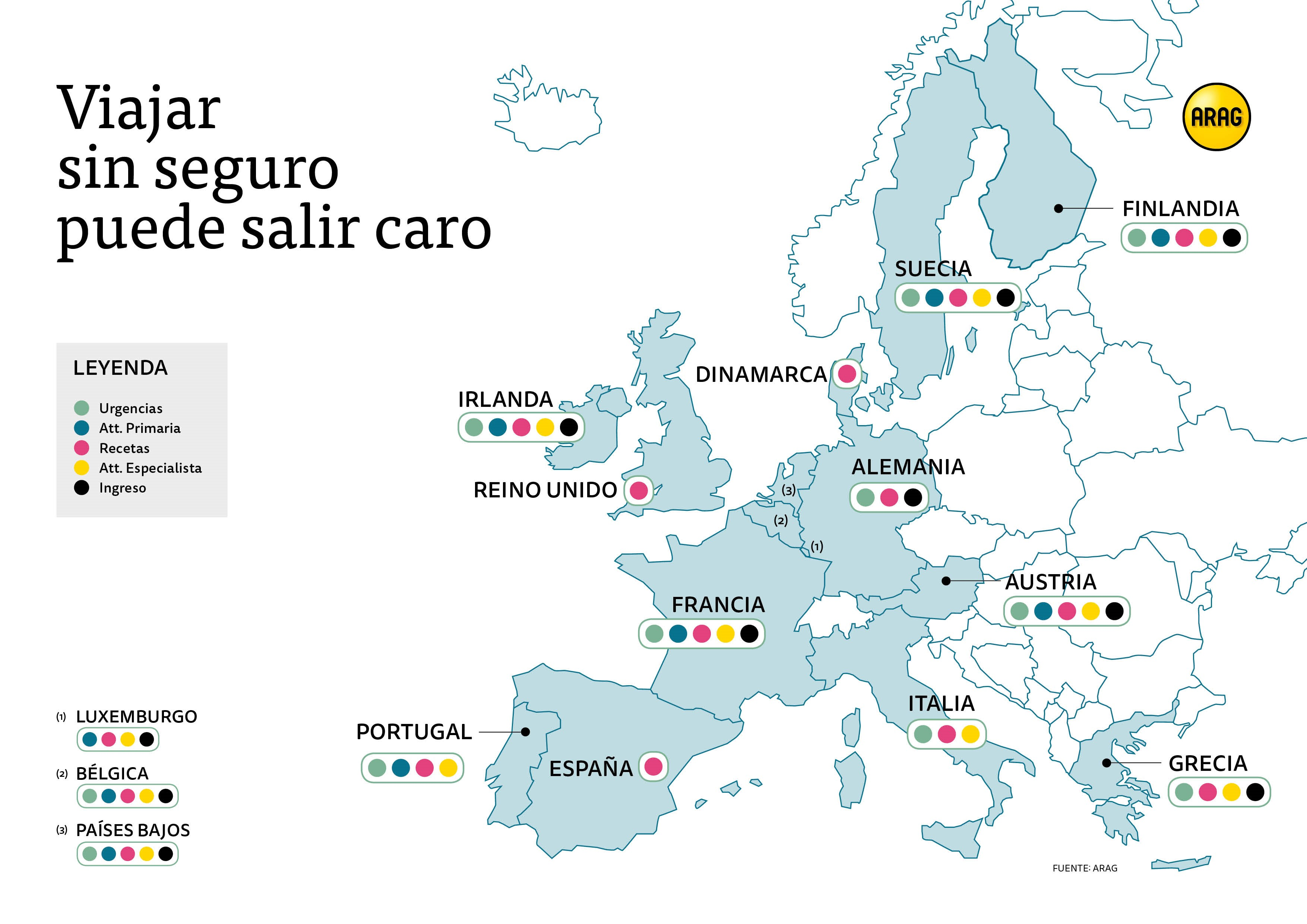 ARAG Lo que no cubre la Tarjeta Sanitaria Europea